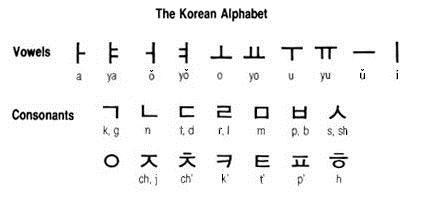 Sistema de escritura coreano