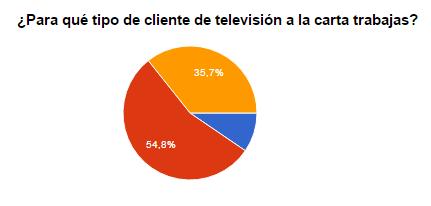 El 54,8 % trabaja para proveedores que disponen de televisión a la carta (como Netflix, que se comercializa con Vodafone), mientras que el 9,5 % trabaja con un proveedor de servicios únicamente para televisión.